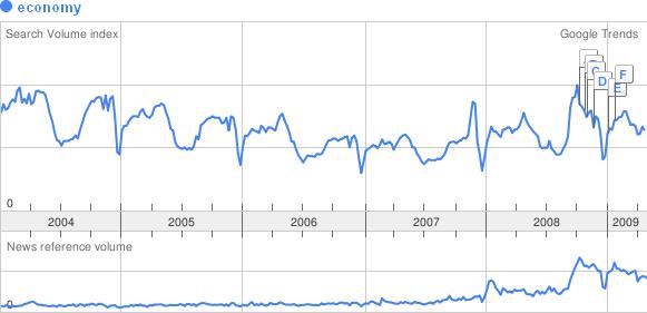 aaronhoos_googletrends_economy