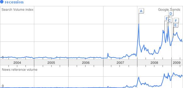 aaronhoos_googletrends_recession