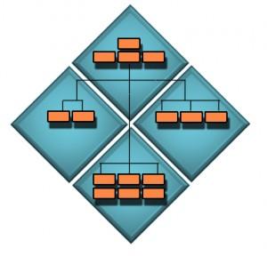 bdf-organizational-axis-2
